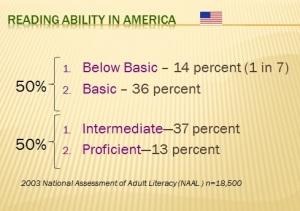 US Literacy stats